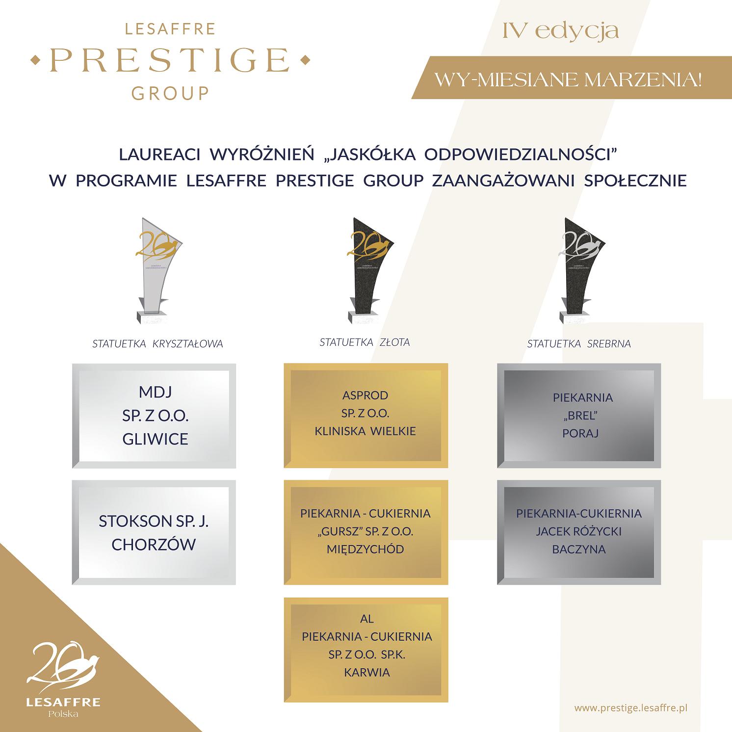 Laureaci-CSR-Lesaffre-Prestige-Group-4-edycja-LPG-Jaskolki-Odpowiedzialnosci